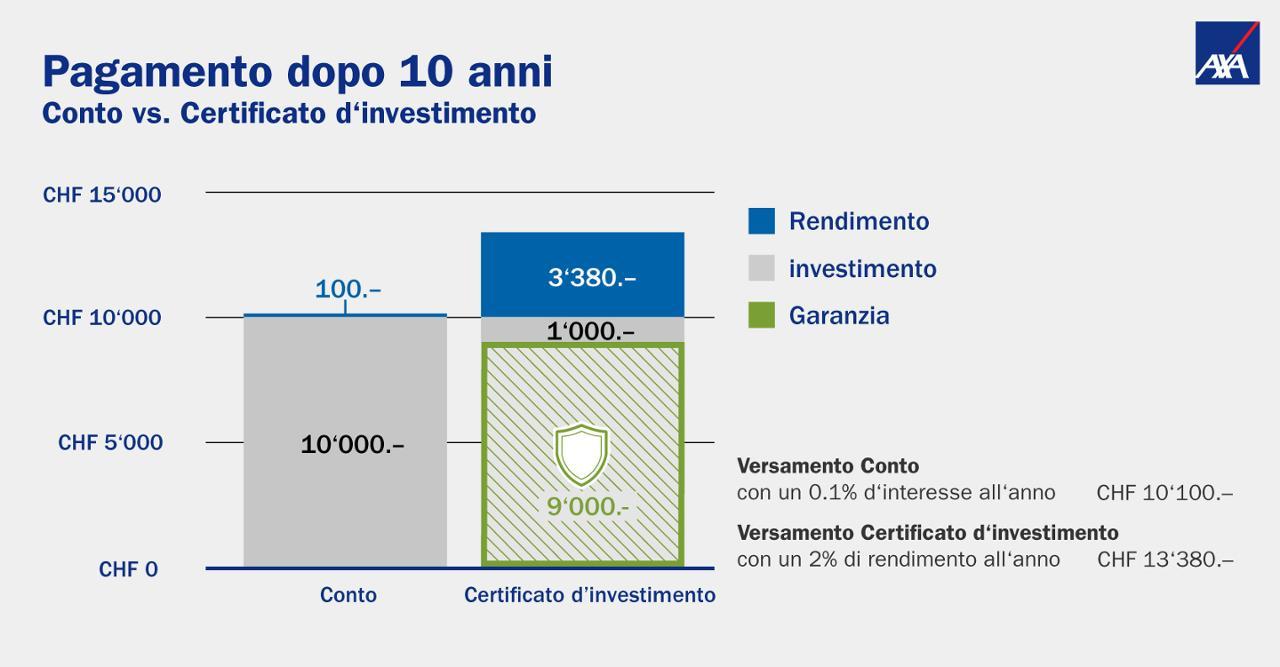 aa1ba08346 A l'aide de notre calculateur de rendement, comparez les perspectives de  rendement du certificat de placement et du compte d'épargne.
