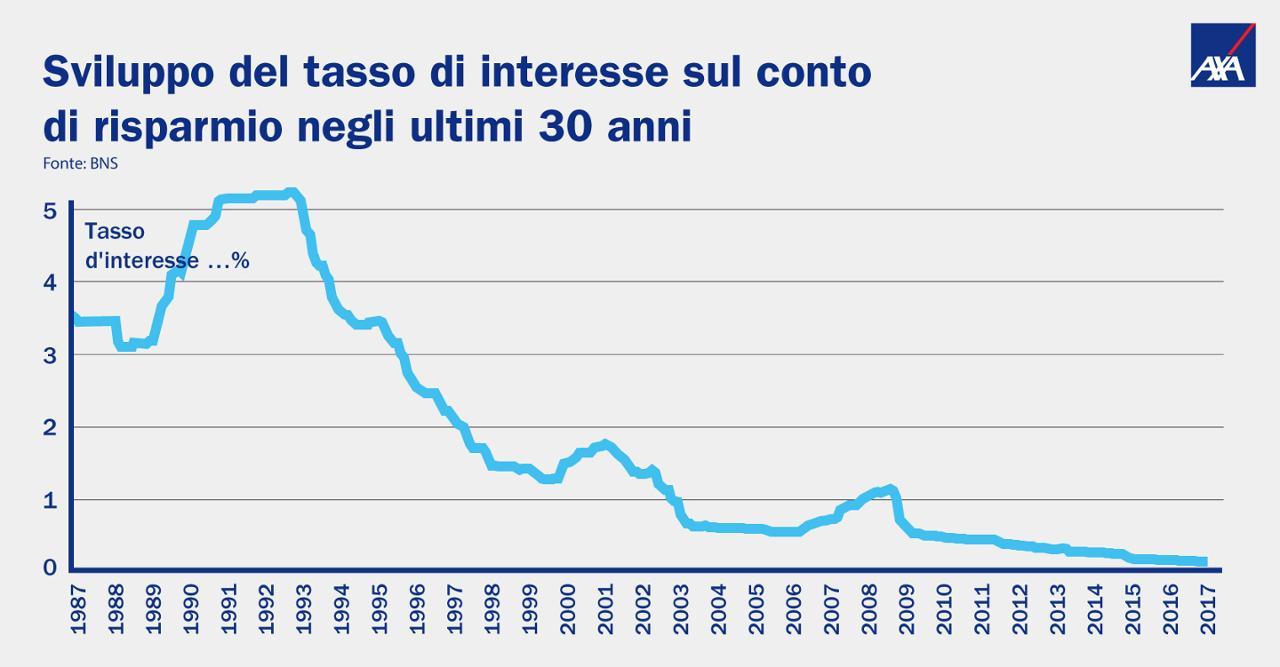 55aeacc3f3 Uno sguardo alle statistiche della BNS ci mostra l'evoluzione dei tassi  d'interesse.