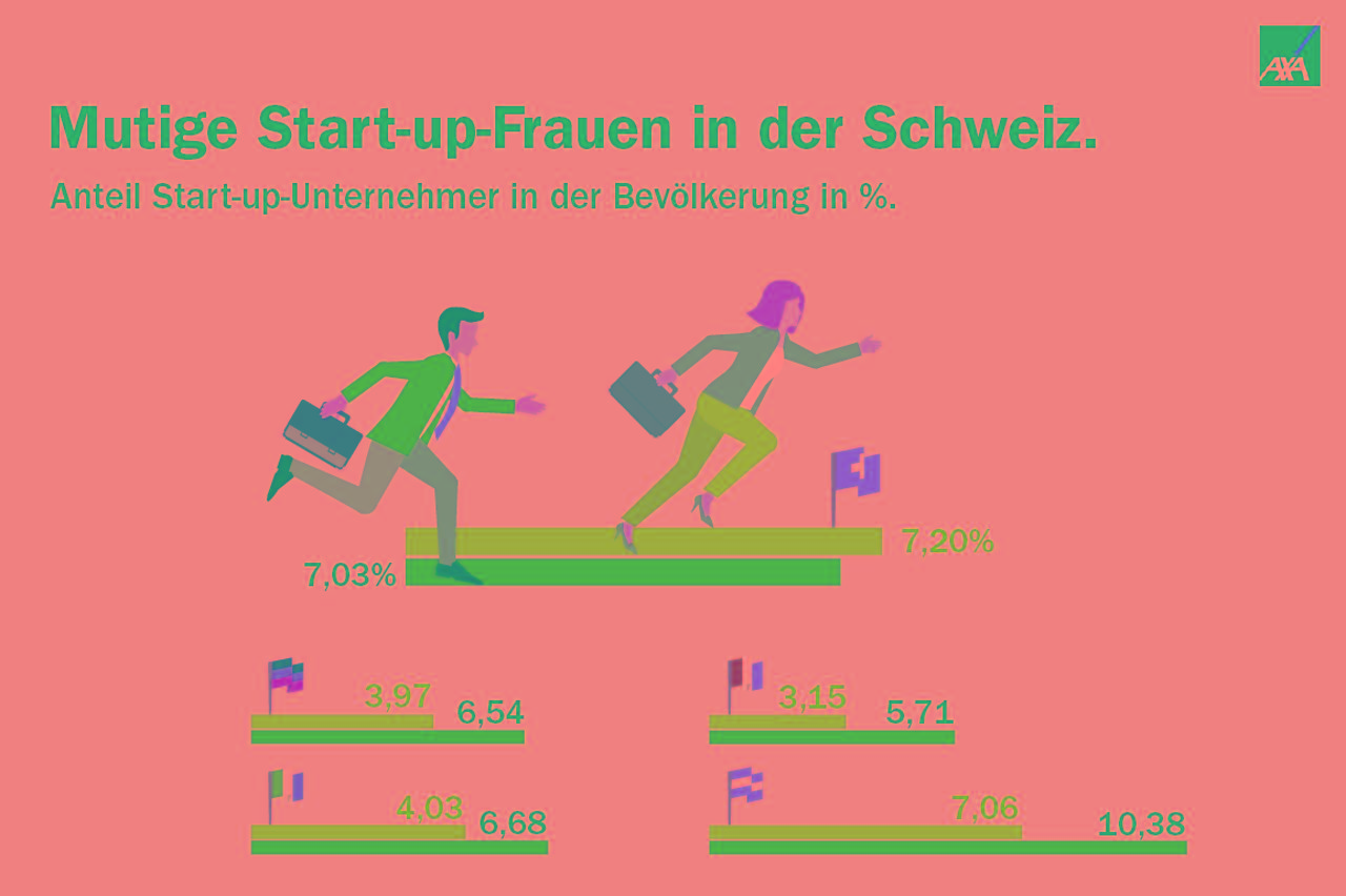Mutige Start-up-Frauen